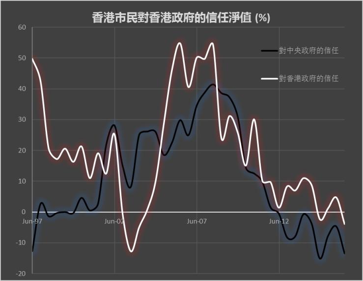 香港对政府的信任净值-图2